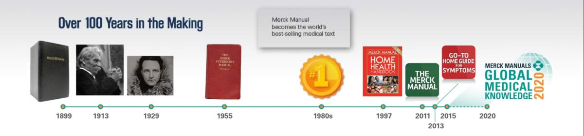 History of the Merck Manuals