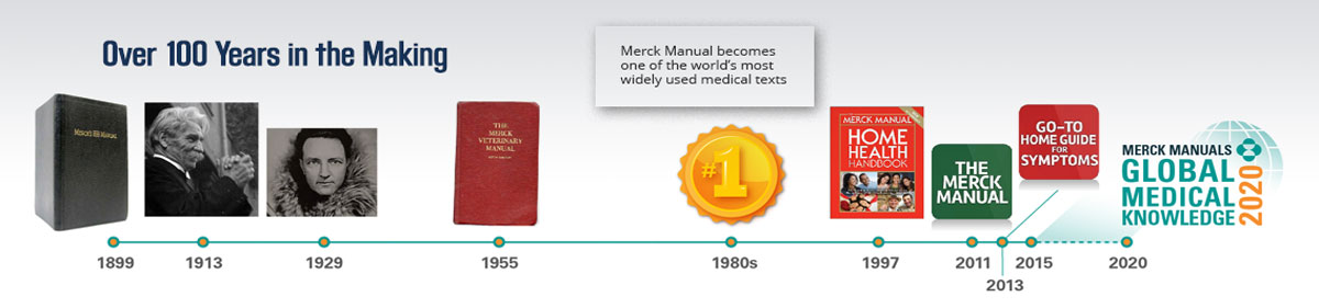 Merck Manuals History