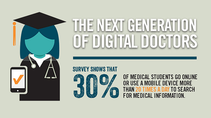 Doctors of the Digital Age: How Medical Students Navigate Technology